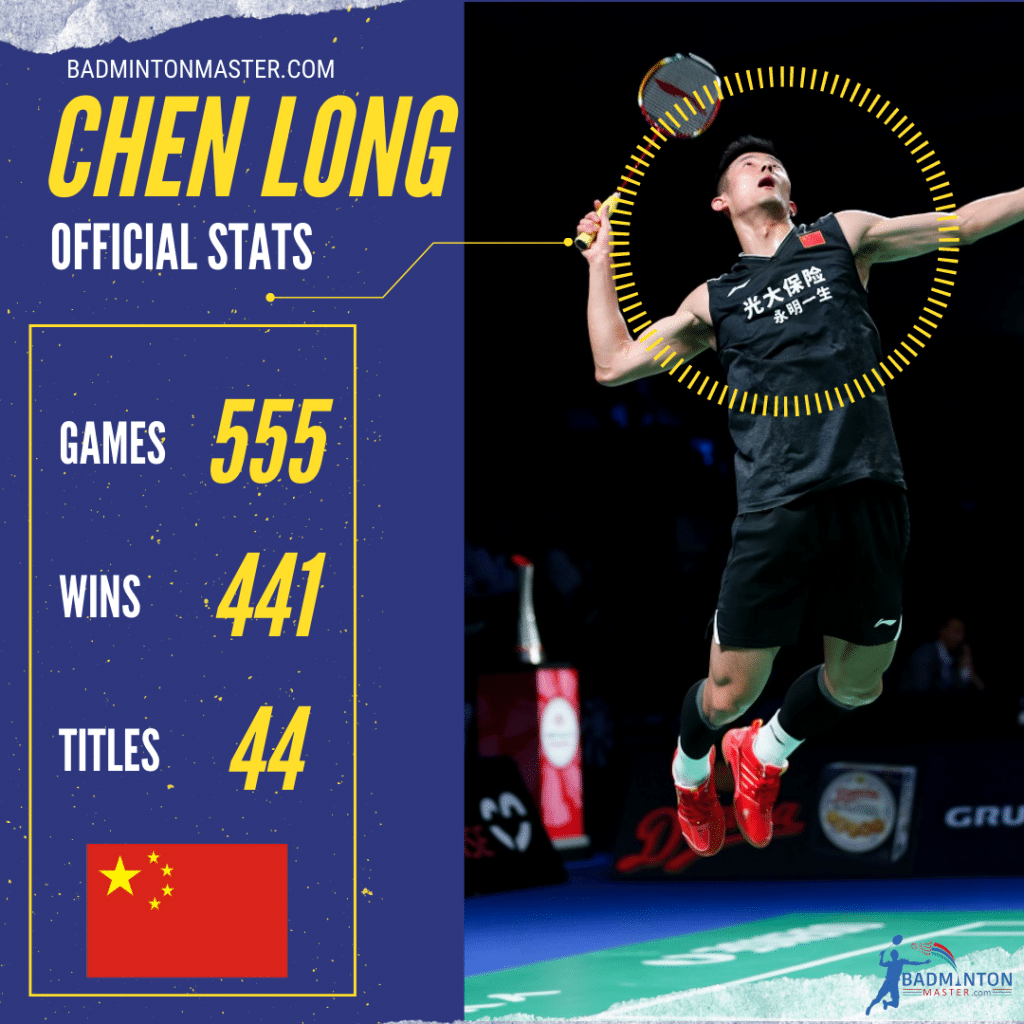 Chen Long Career Stats
