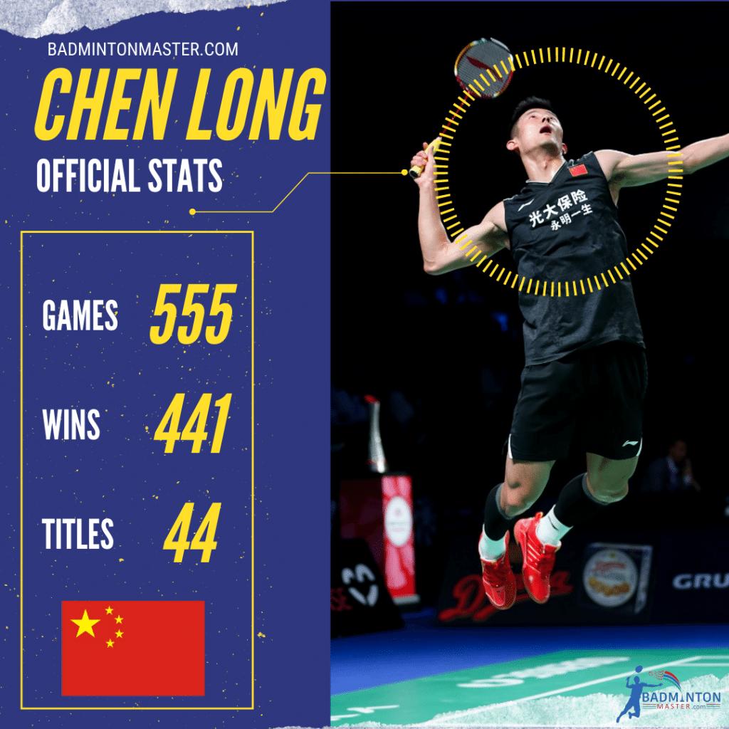 Chen Long Career Stats