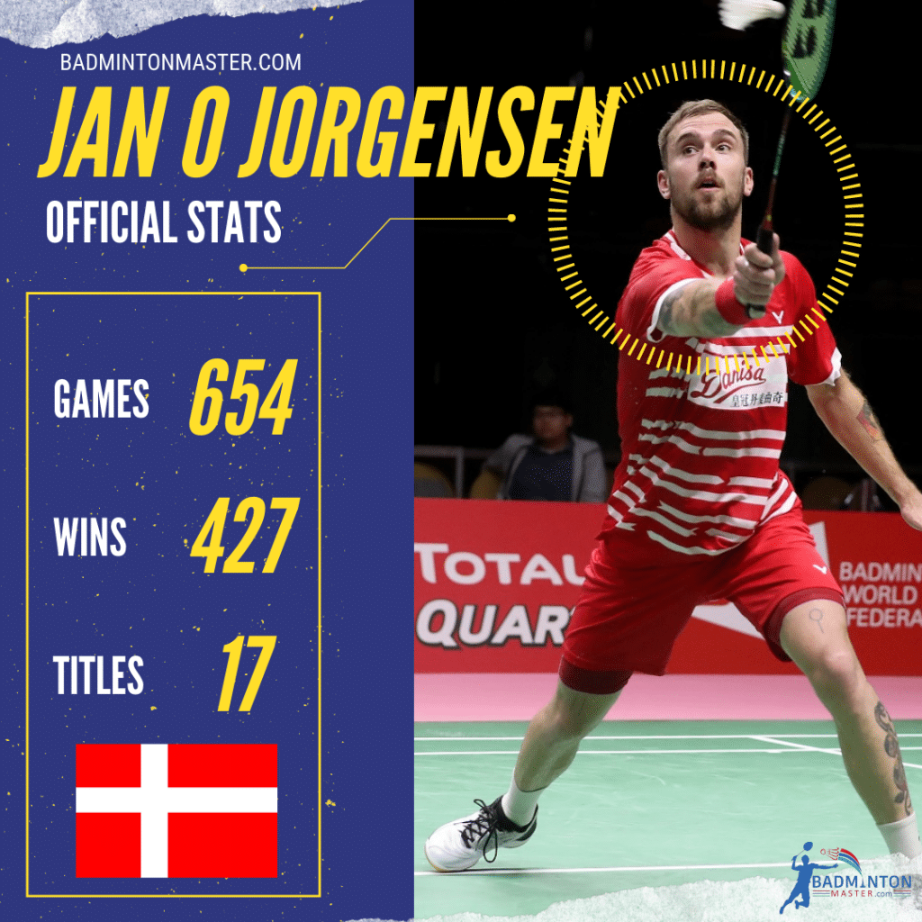 Jan O Jorgensen Career Stats