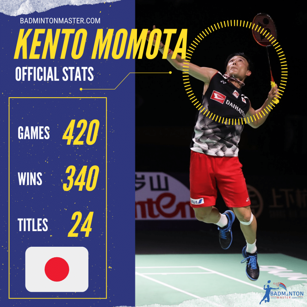 Kento Momota Career Stats