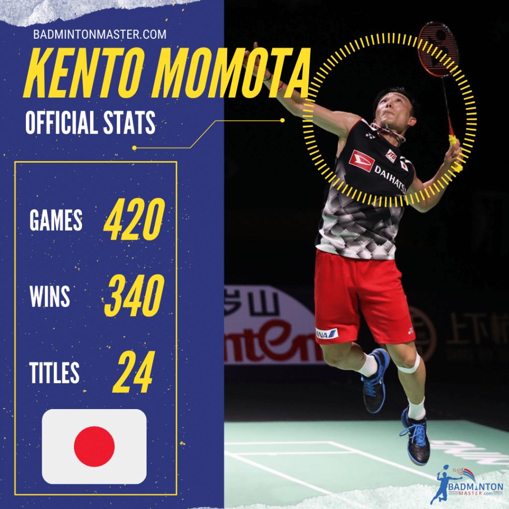 Kento Momota Career Stats