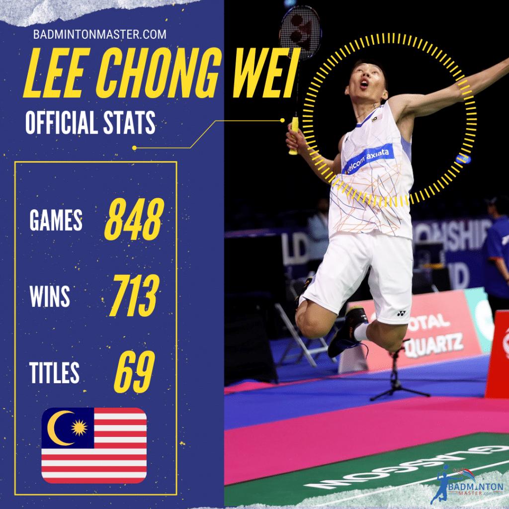 Lee Chong Wei Career Stats
